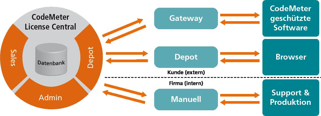 Die drei Schnittstellen der License Central