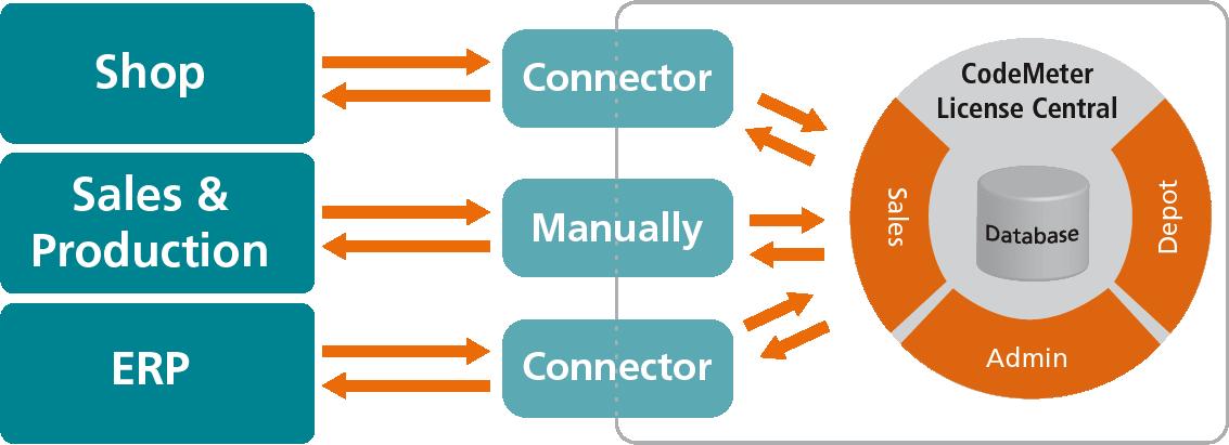 Imagen de CodeMeter License Central y la forma en que está conectado.