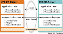 OPC UA and CodeMeter: Wibu Systems