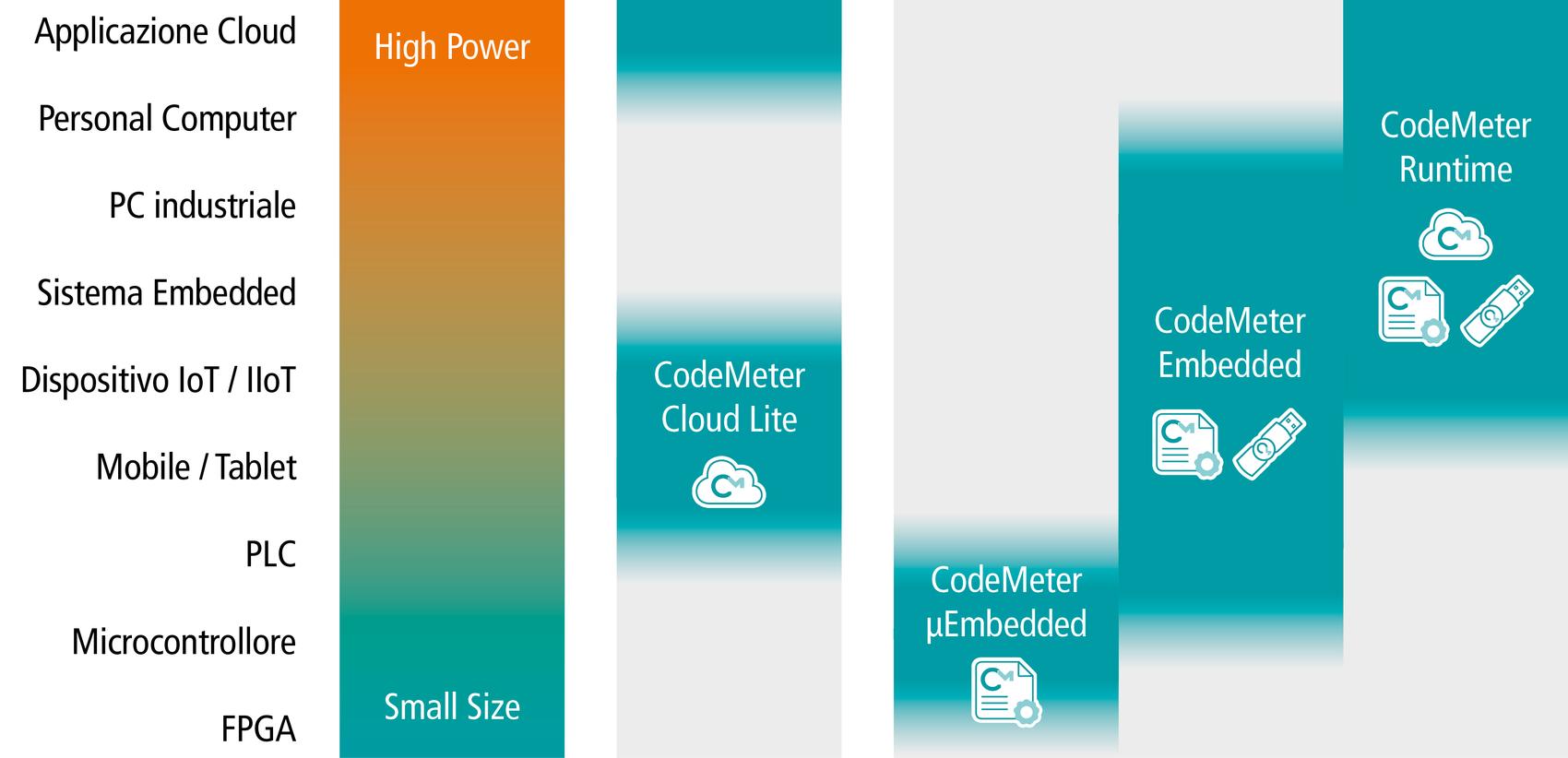Varianti di CodeMeter