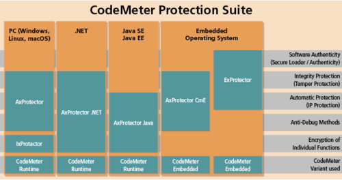 Software Protection – Safe and Simple: Wibu Systems