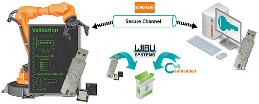 Image: Wibu-Systems Introduces the OPC UA Security Extension