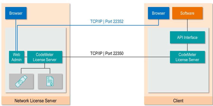 CodeMeter Network License Server: Wibu Systems