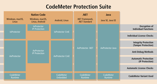 CodeMeter Protection Suite