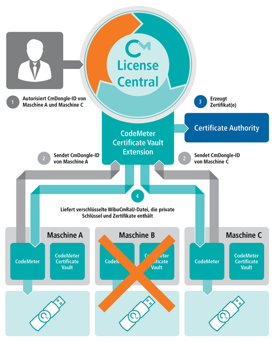 CodeMeter Certificate Vault