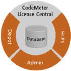 CodeMeter License Central