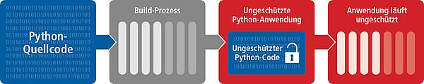 Ungeschützte Python-Anwendung