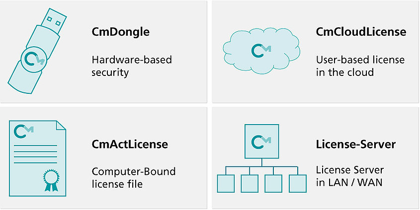 Image showing the 4 ways of licensing: Dongle, PC-Bound, Cloud or License Server