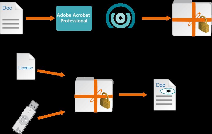 Image: Encrypting delivered documents