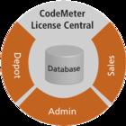 CodeMeter License Central