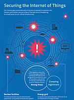 Download the Infographic: Securing the Interent of Things