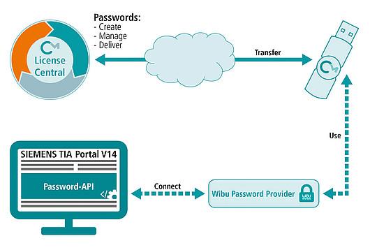 Wibu-Systems introduce la gestione sicura delle password per il Portale TIA di Siemens