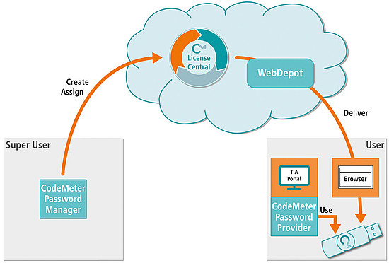 Sicheres Password Management für das Siemens TIA Portal