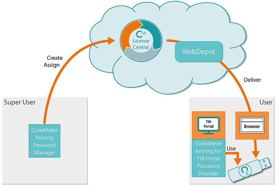 Secure Password Management for the Siemens TIA Portal: Wibu Systems
