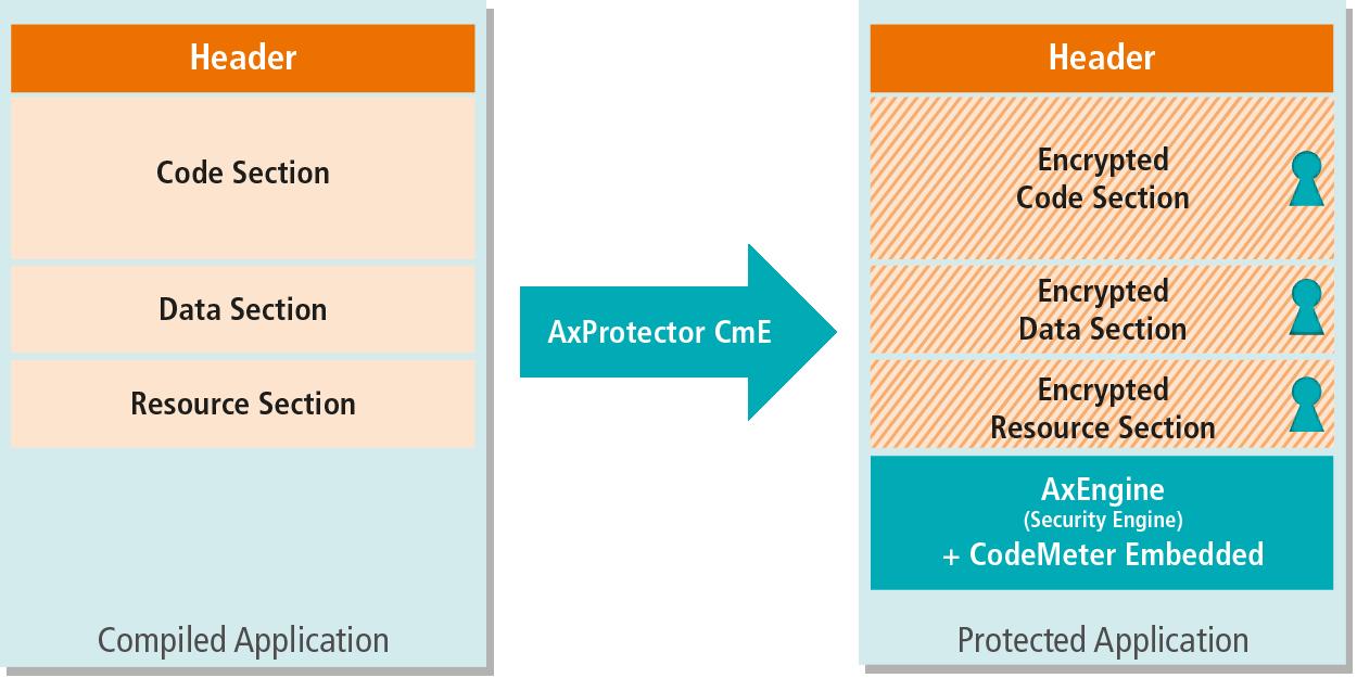 AxProtector CodeMeter Embedded