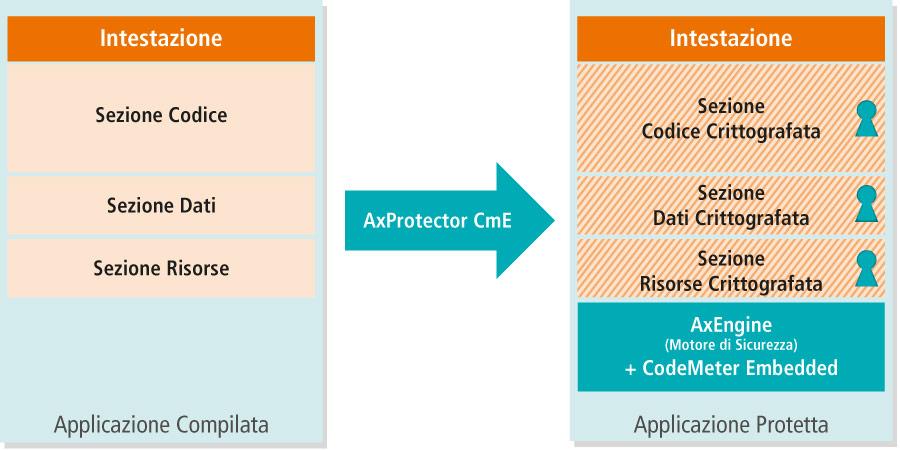 AxProtector CmE - Principio di Funzionamento