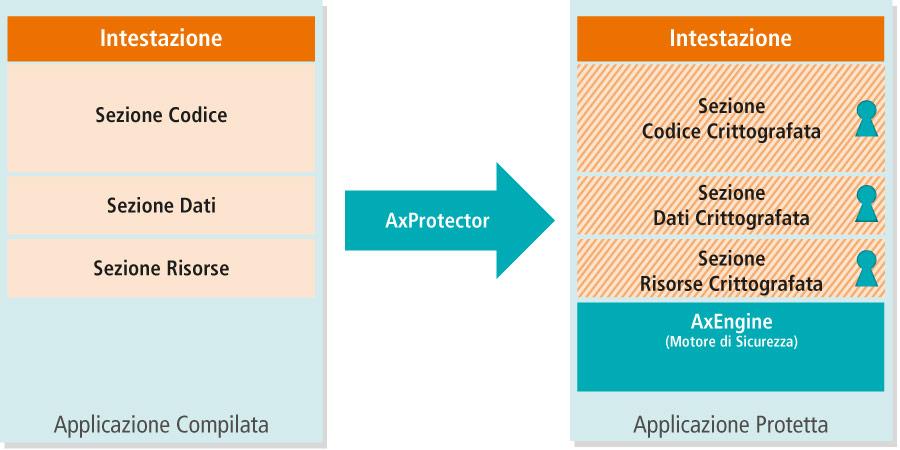 AxProtector - Principio di Funzionamento