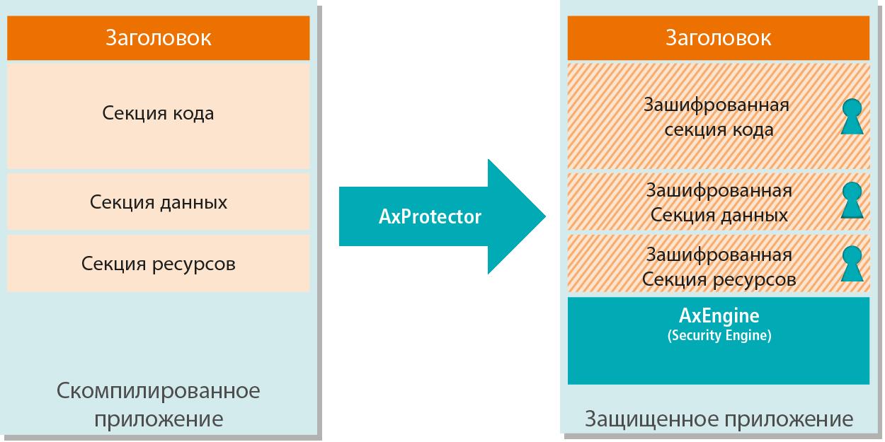 AxProtector