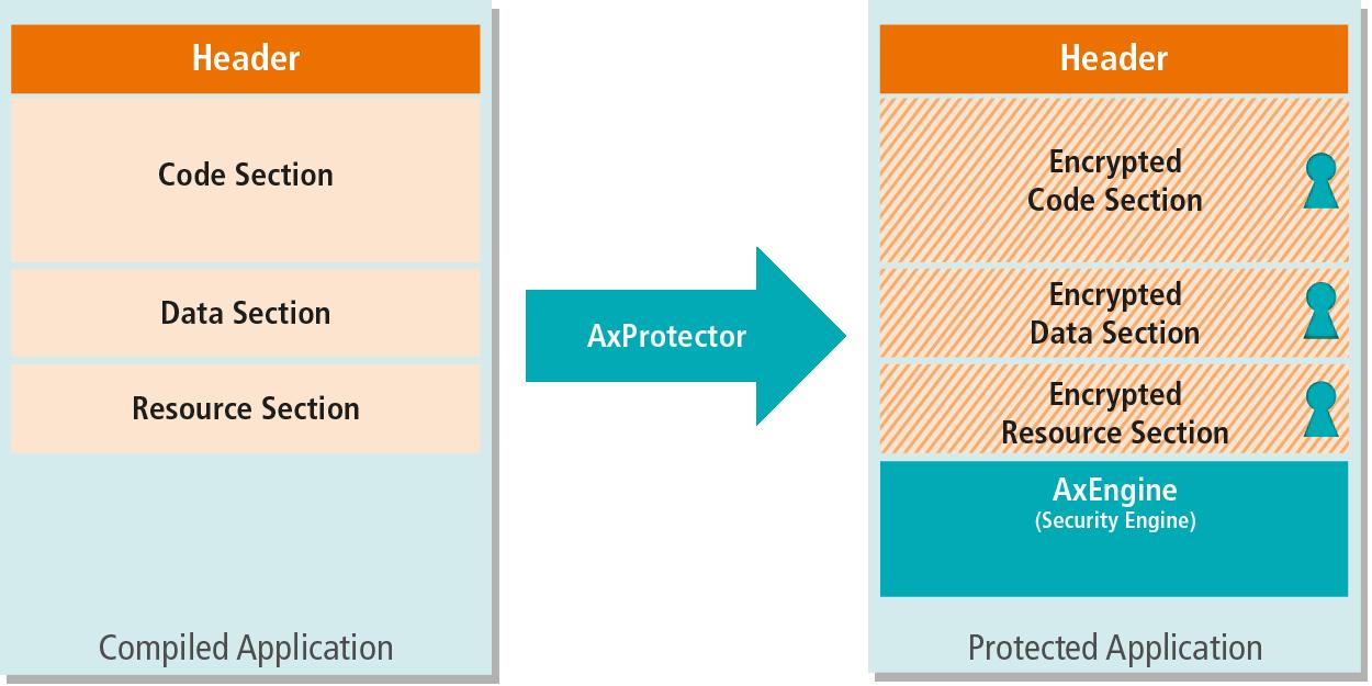 AxProtector Operational Principle