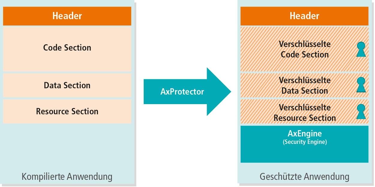 AxProtector Funktionsprinzip