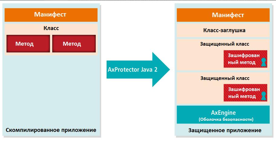 AxProtector Java 1-ого поколения