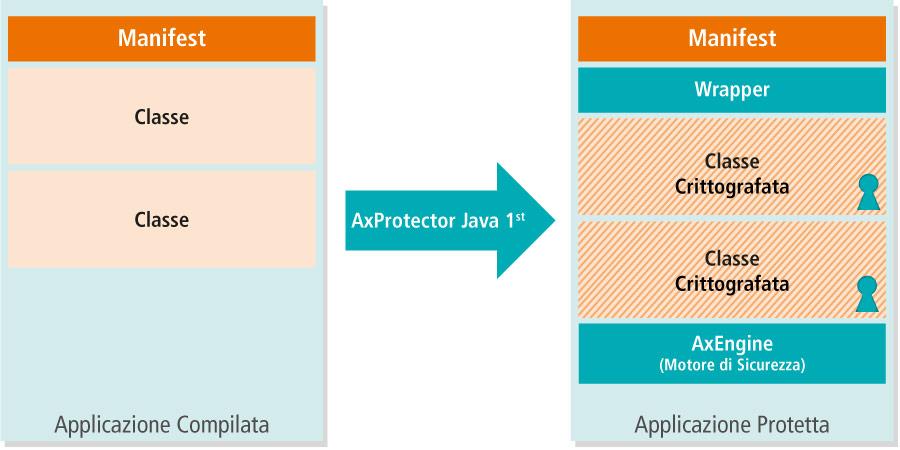 AxProtector Java - I generazione - Principio di Funzionamento