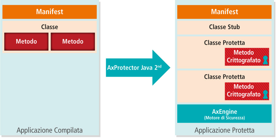 AxProtector Java - II generazione - Principio di Funzionamento