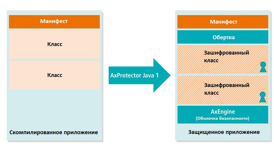 AxProtector Java 2-ого поколения