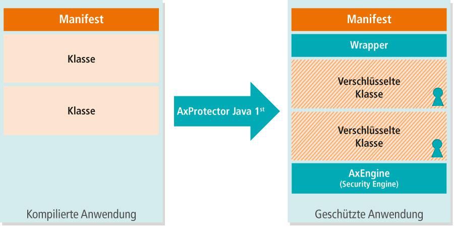 AxProtector Java erste Generation
