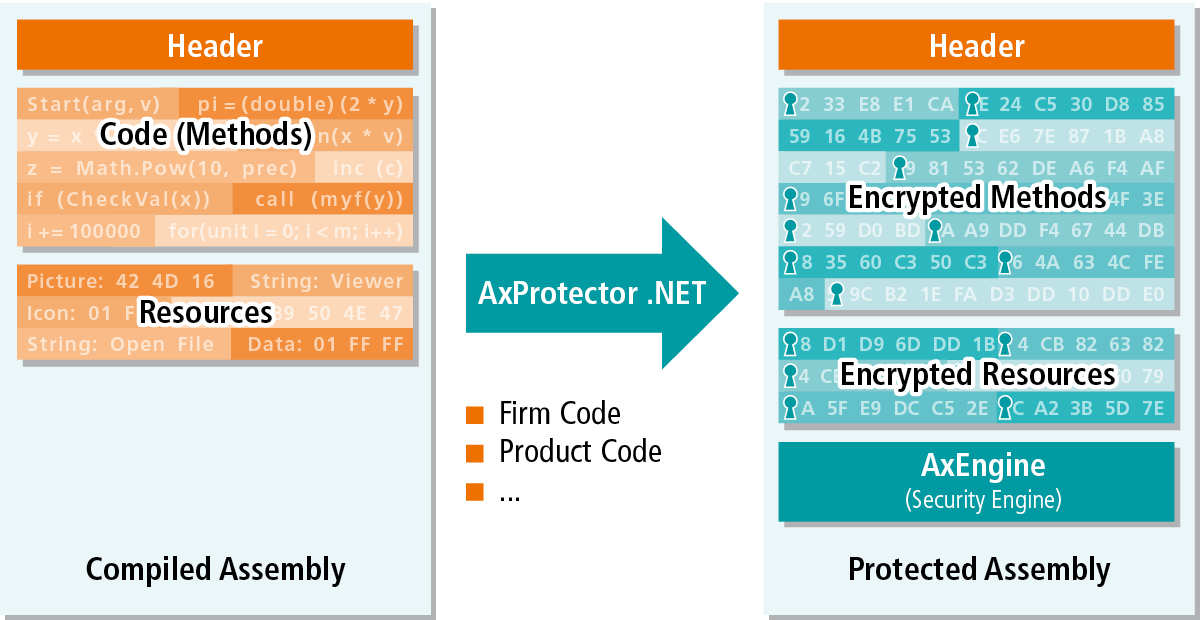 Chart describes the AxProtector.NET Operational Principle