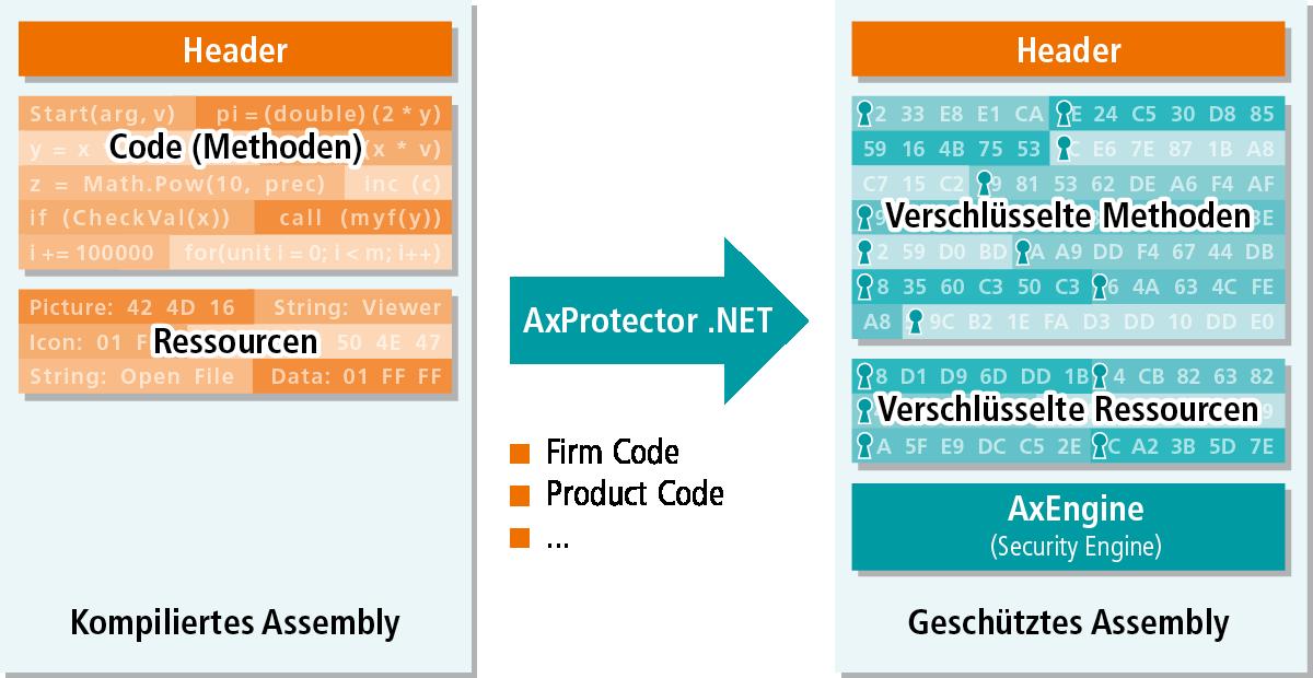 Schaubild beschreibt das AxProtector.NET Funktionsprinzip