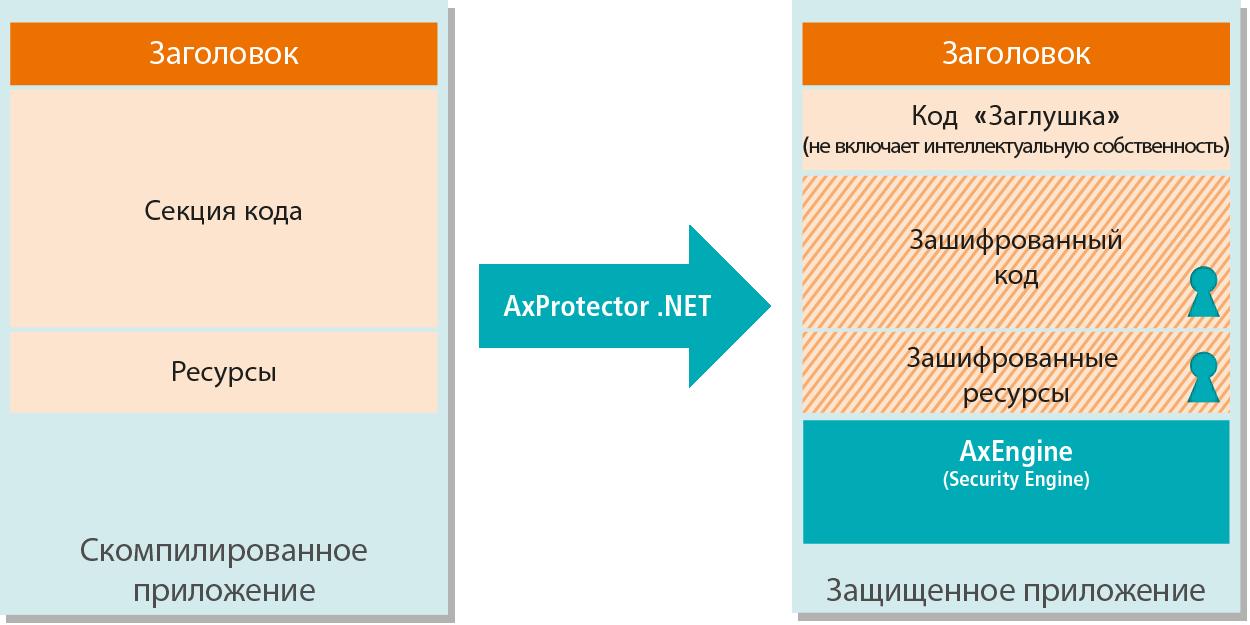 AxProtector .NET