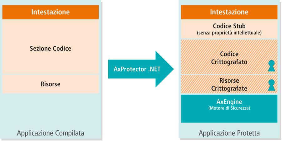 AxProtector .NET - Principio di Funzionamento