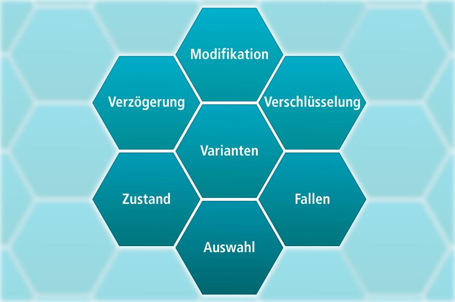 Bild zeigt die sieben Schutzmethoden zum Schutz vor Raubkopien