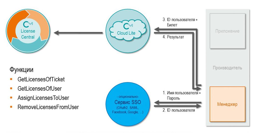 Лицензирование, ориентированное на пользователя