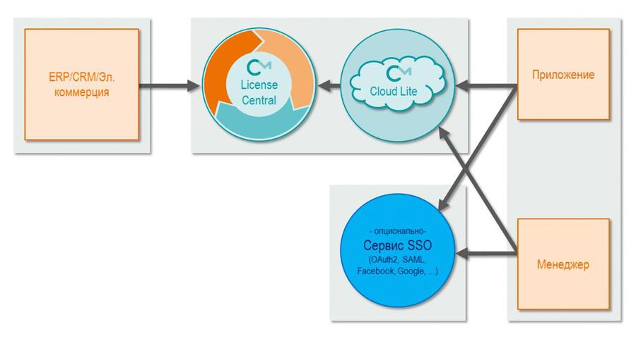 API Управления