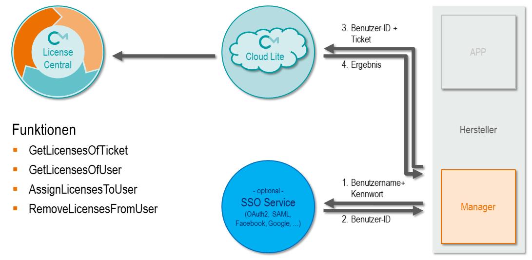 CodeMeter Cloud Lite - Verwaltung von Lizenzen