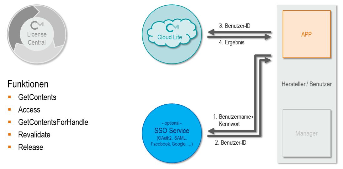 CodeMeter Cloud Lite - Verwendung von Lizenzen