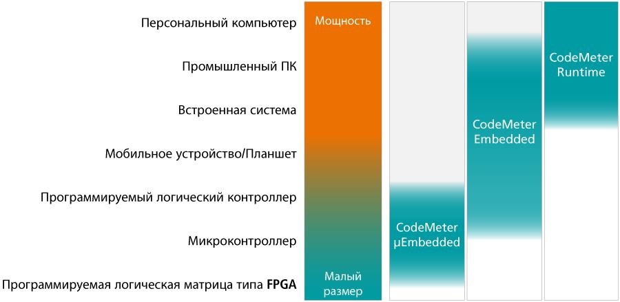 Варианты продукта CodeMeter