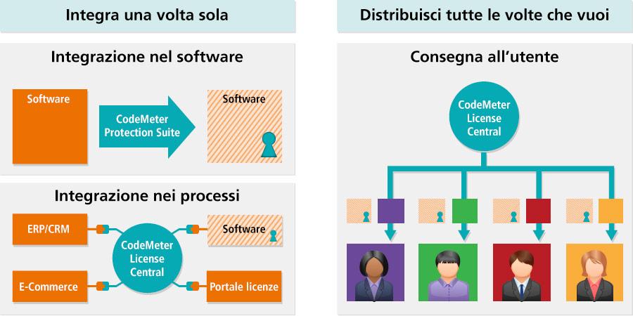 CodeMeter come processo