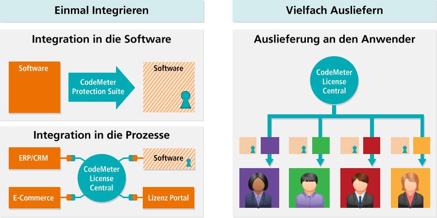 CodeMeter Prozess grafiksch erklärt