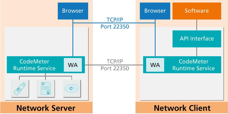 CodeMeter License Server