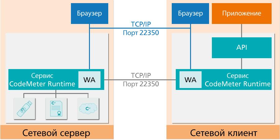 Сервер лицензий CodeMeter