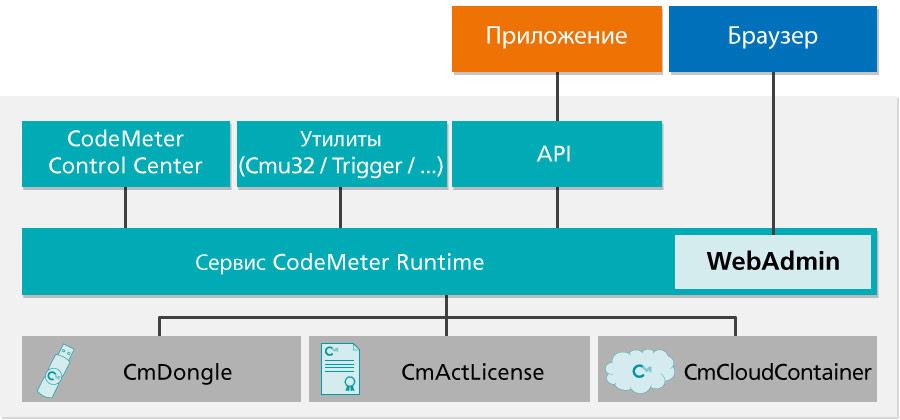 CodeMeter Runtime