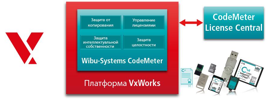 CodeMeter встроен в профиль по безопасности VxWorks