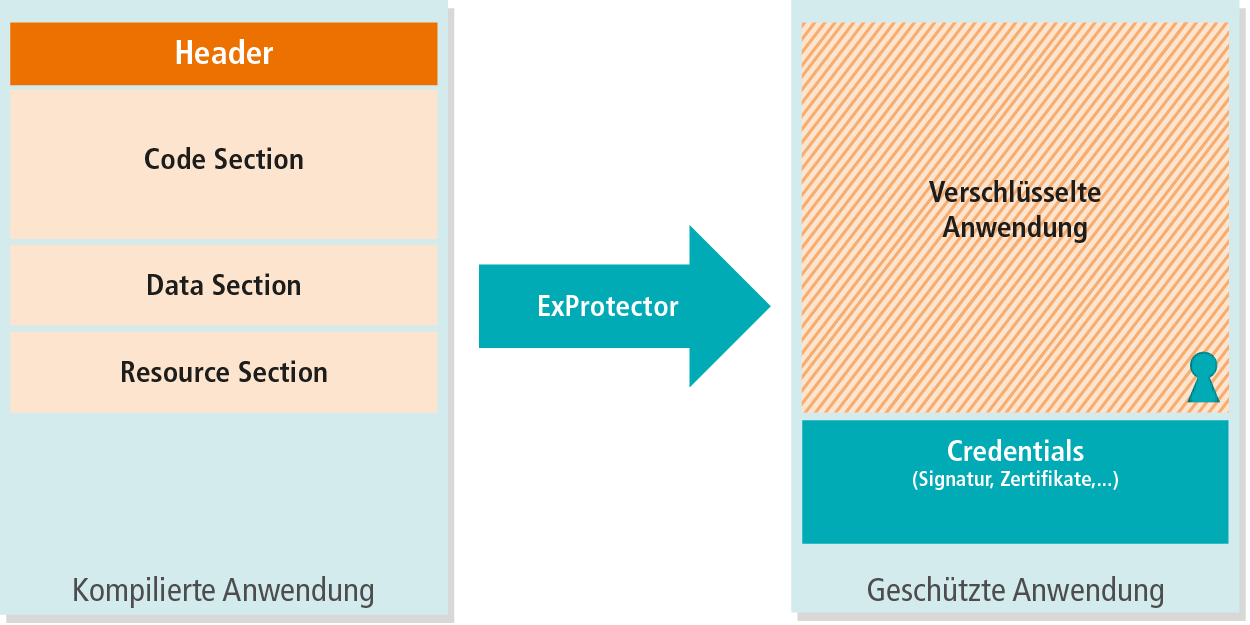 ExProtector Funktionsprinzip