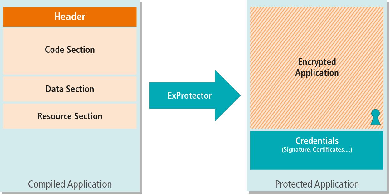 ExProtector Operational Principle