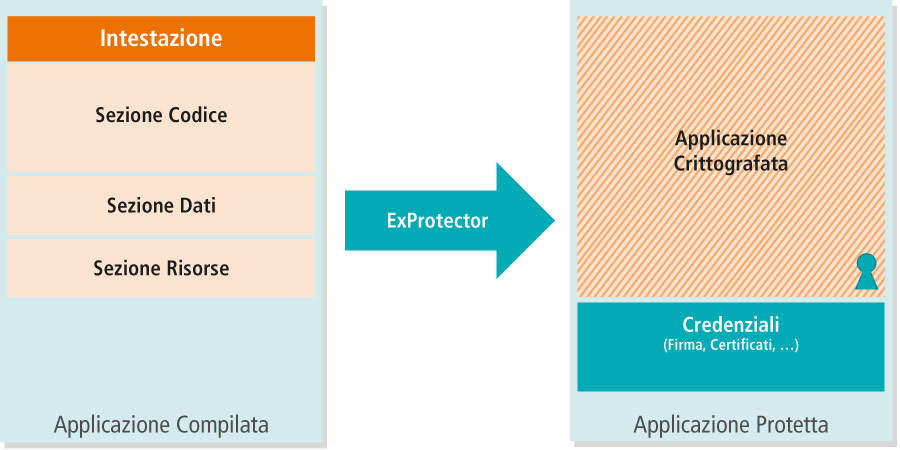 ExProtector - Principio di Funzionamento