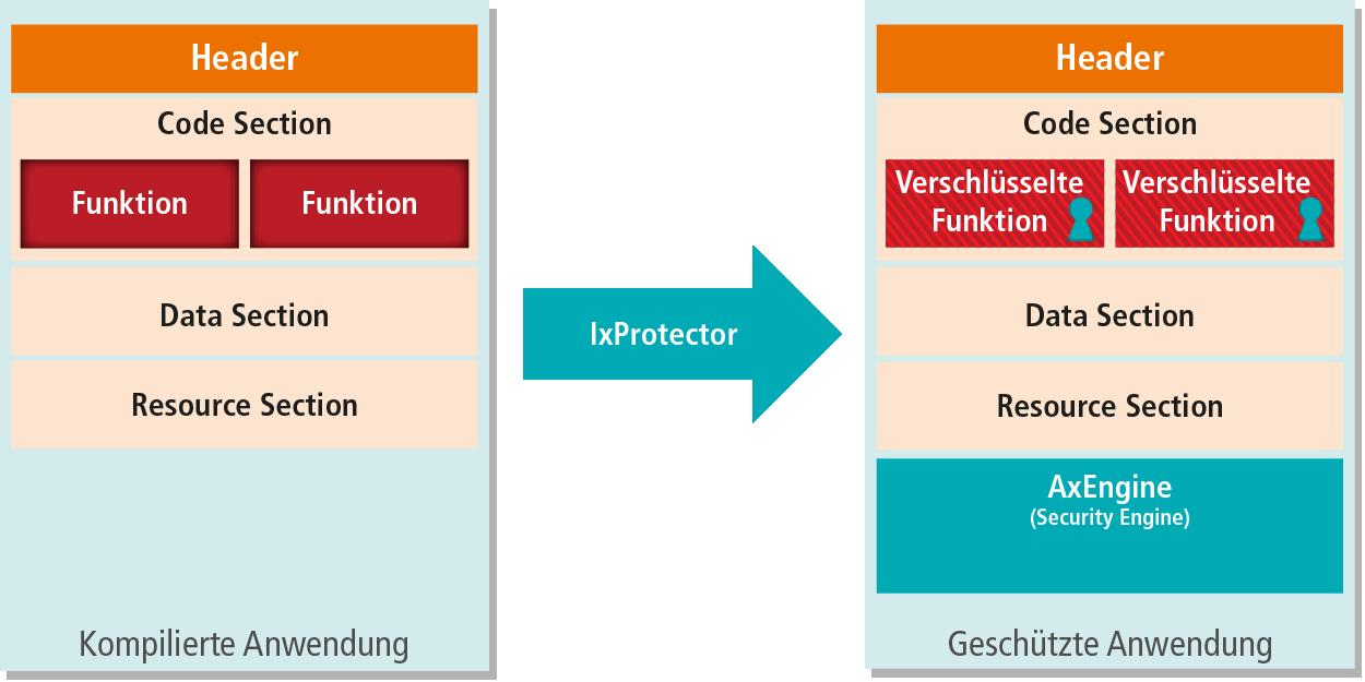 Funktionsprinzip des IxProtectors