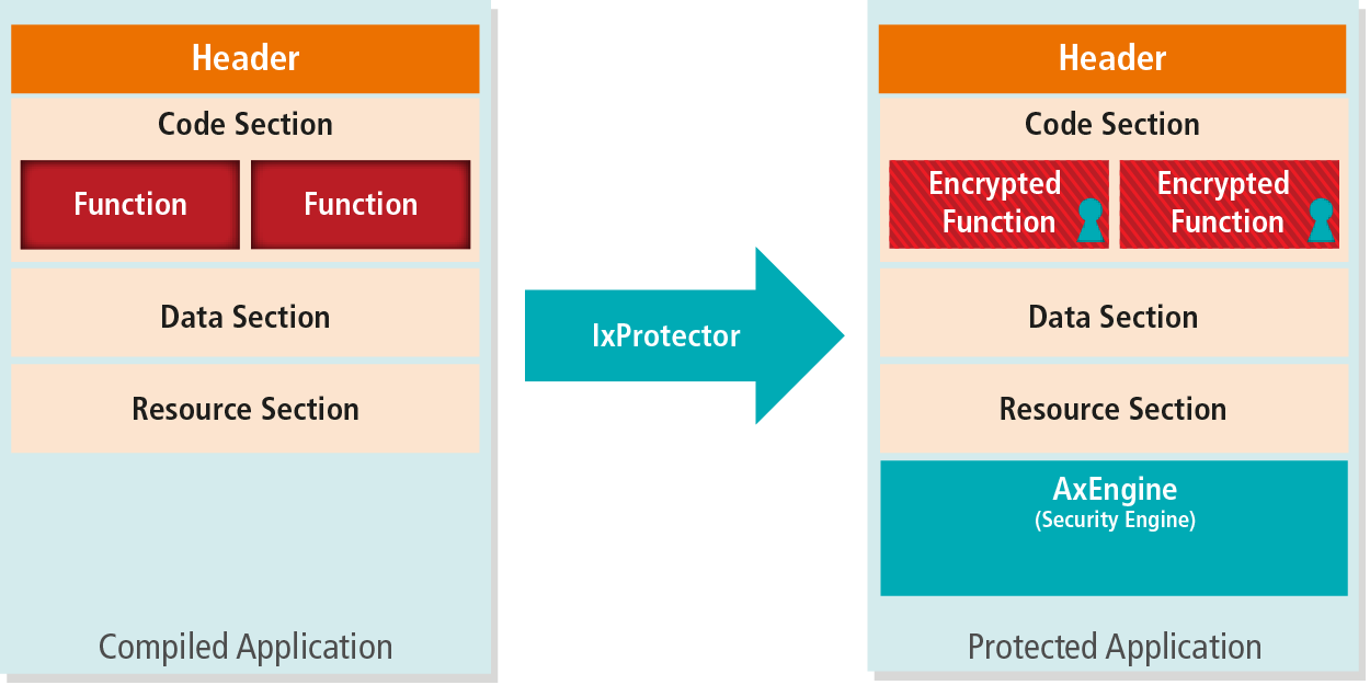 Operational Principle of IxProtector